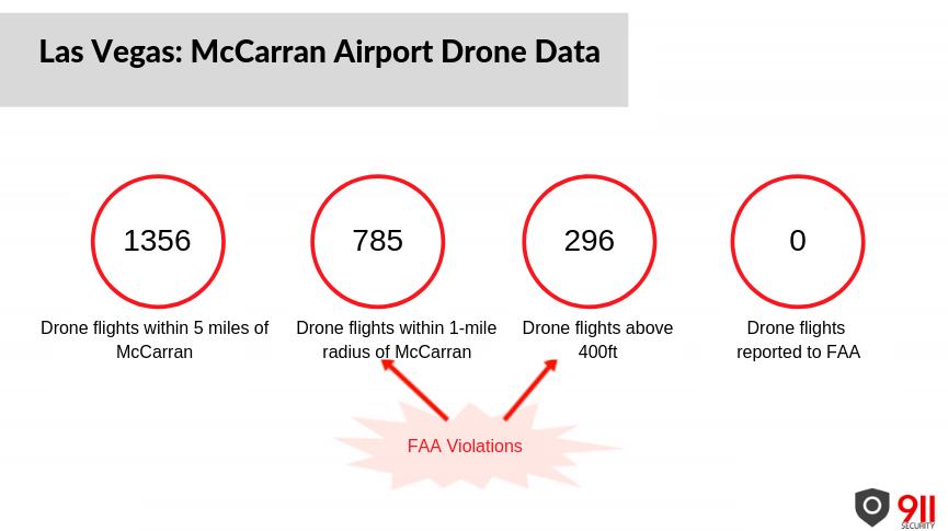 Las Vegas: McCarran Airport Drone Data