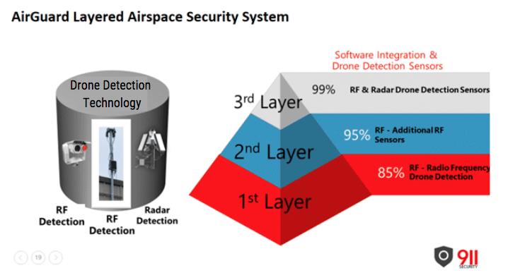 AirGuard Aeroscope Layered drone detection