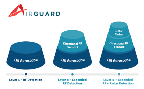 AirGuard Layers-1