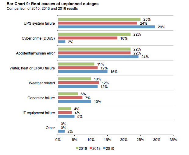 Bar Chart-Root Causes of IT outages