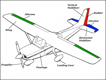 How does a Fixed Wing Drone fly?