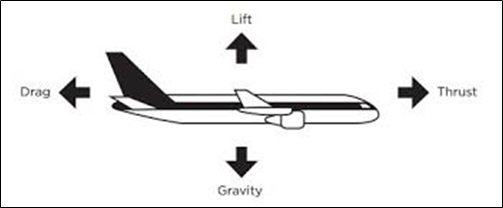 Forces on Fixed Wing Drone