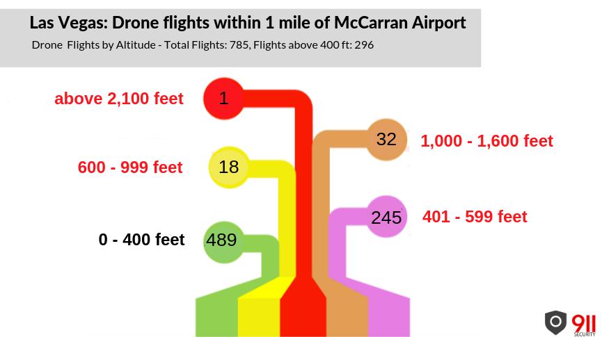 Las Vegas: Drone Flights by Altitude