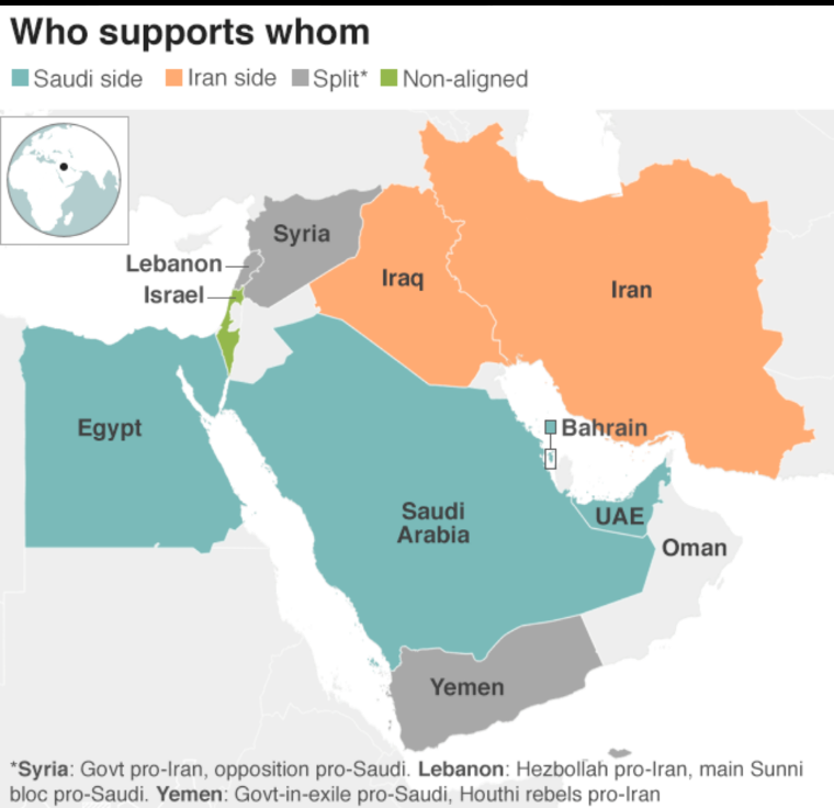 Middle East Who Suports Who