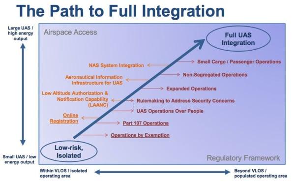 Path to full UAS Integration