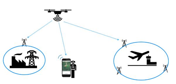 Intel Open Drone ID