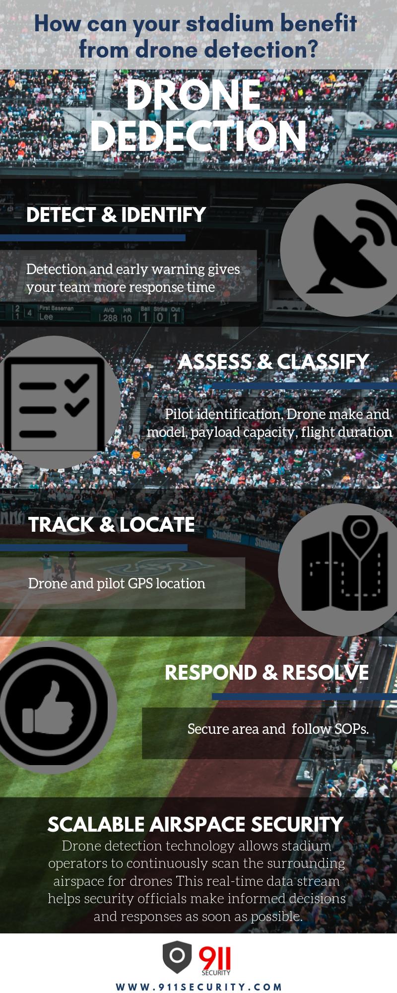 Stadium Security Drone Detection Benefits Infographic