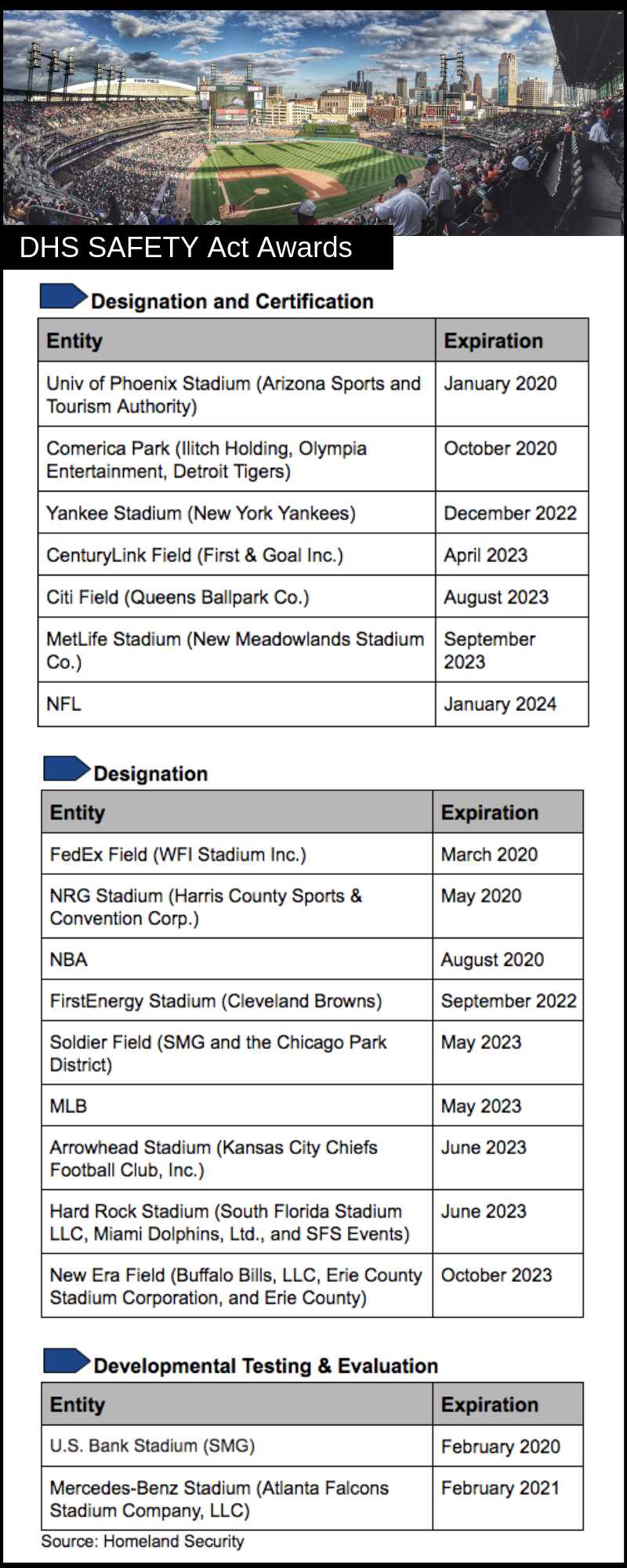Stadiums DHS SAFETY Act Awards