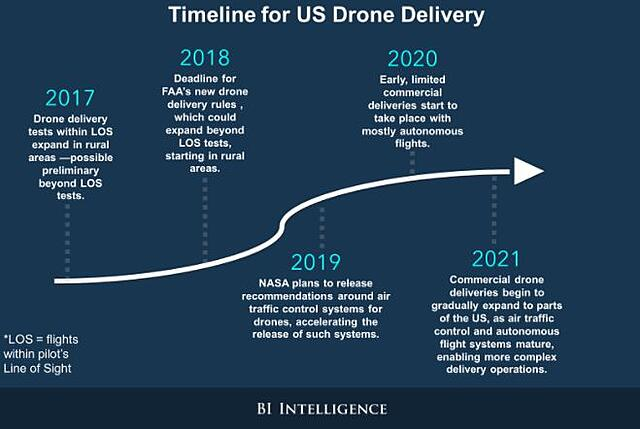 Timeline for US drone delivery