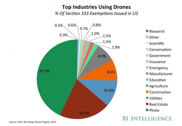 Top industries using drones