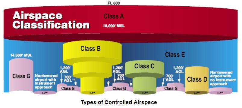Types of Controlled Airspace