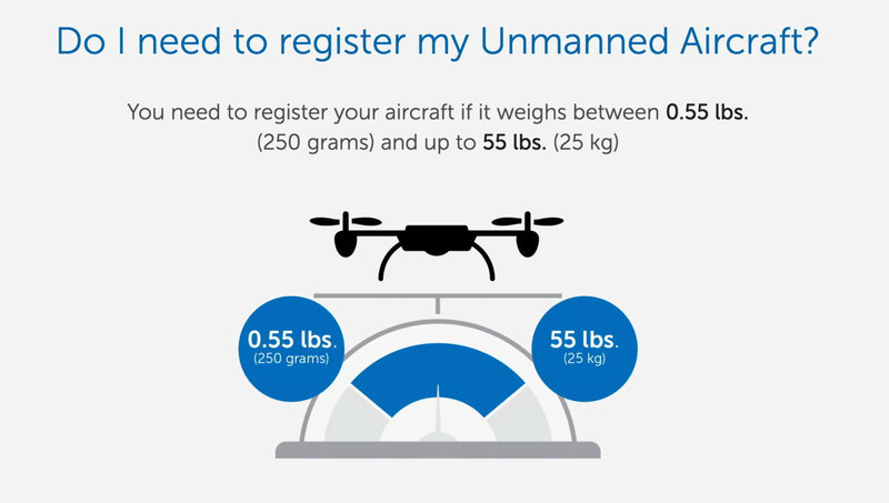 Do I need to register my drone?.jpg