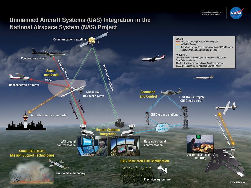 NASA_uas_nas_illustration